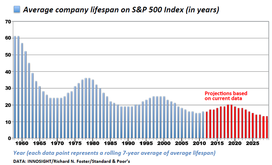 Lifespans of companies in the SP500